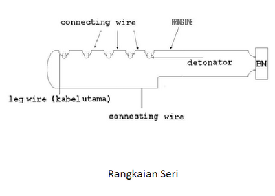 Cara Menghitung Rangkaian Peledak Menggunakan Detonator Listrik