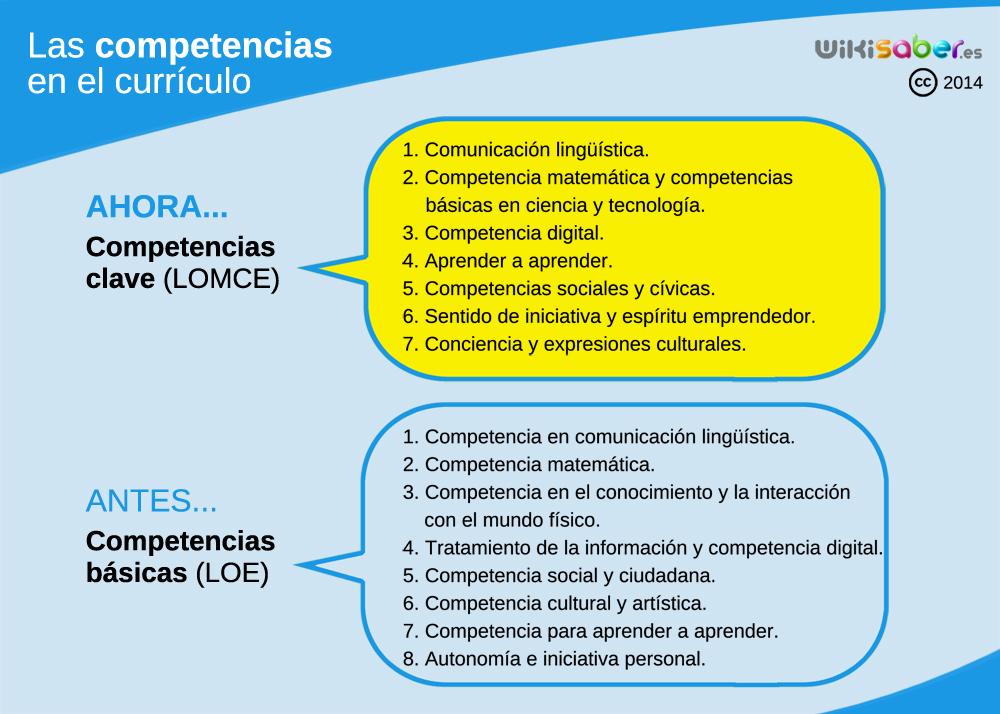 Competencias clave (LOMCE) y competencias básicas (LOE)