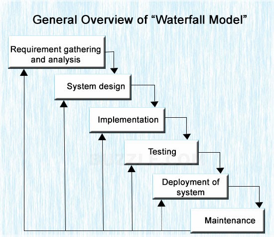 system design of the waterfall implementation model information technology essay The waterfall model was first process model to be introduced it is easy to manage due to the rigidity of the model - each phase has specific deliverables and a review process technology is understood there are no ambiguous requirements ample resources with required expertise are.