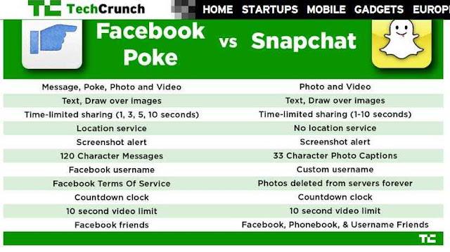 SnapChat Versus Facebook Poke self expiring video-photo chat