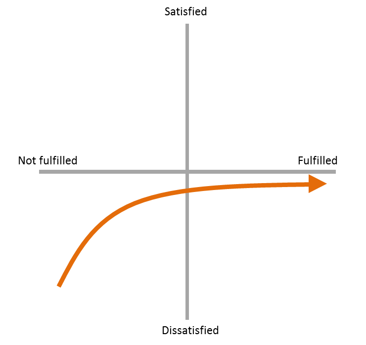 What Is Kano Model Uxness
