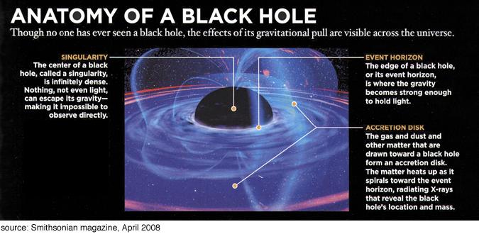 Black Hole Structure Diagram - Pics about space