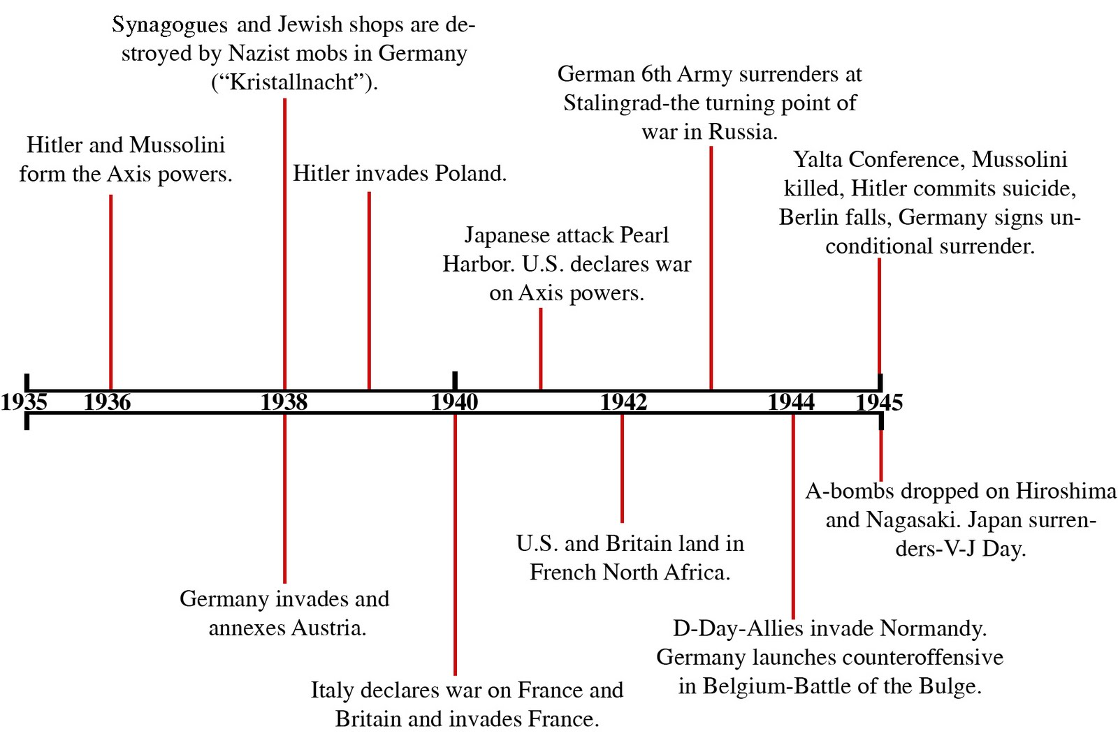 timelines of the great war and 08-04 - britain informs germany that a condition of war will exist between -1914  britain and  us into ww1 suddenly—and that is a great lesson for future.