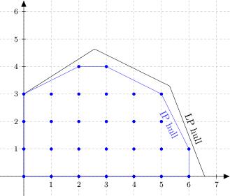 integer program feasible region, showing LP and IP hulls