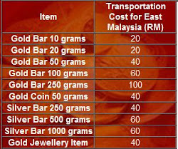all order outside pulau pinang will be charge for transportation cost