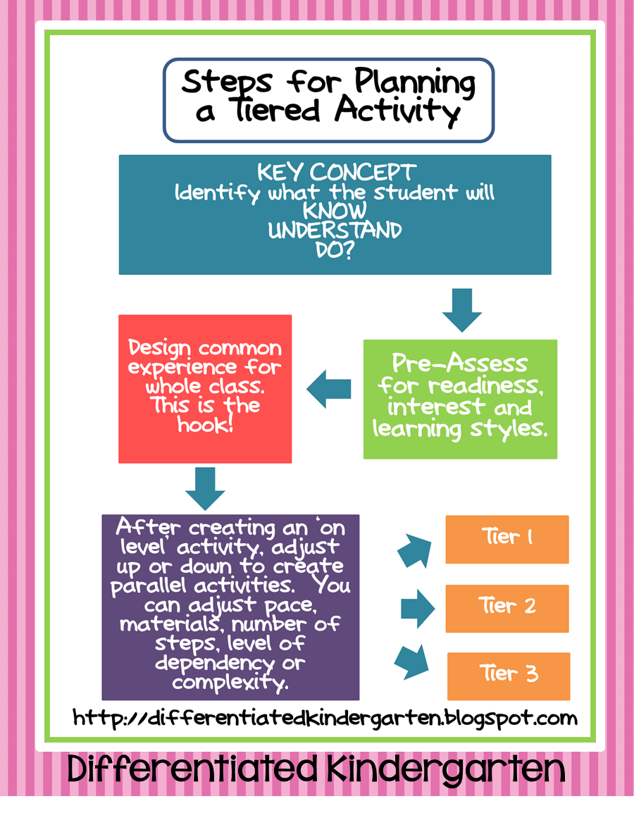 Math Stations Tips And A Freebie Linky Party Differentiated