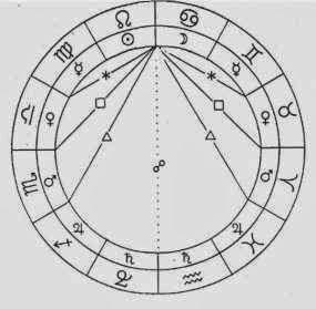 Аспекты в астрологии