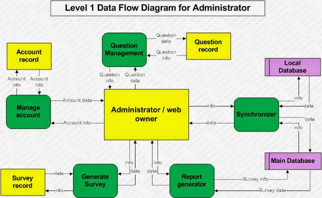 Alijdeveloper blog detailed data flow diagrams or level 1 dfd part 3 detailed data flow diagrams or level 1 dfd part 3 ccuart