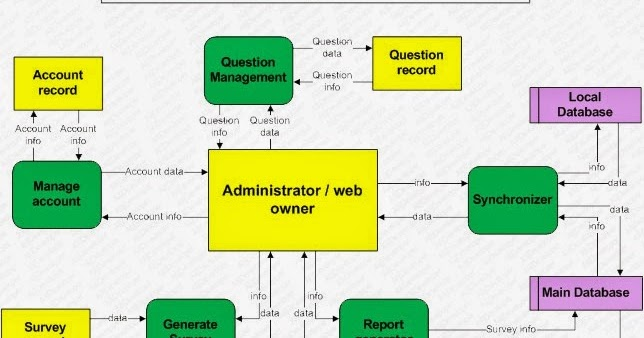 Alijdeveloper Blog  Detailed Data Flow Diagrams Or Level 1 Dfd  Part 3