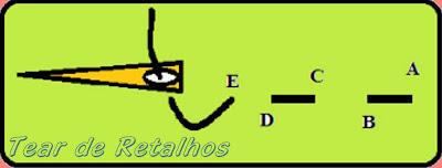 Esquema da sequência do ponto alinhavo do bordado livre.