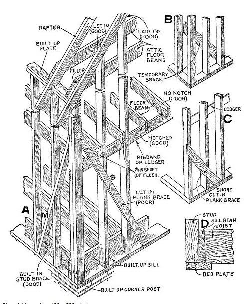 balloon frame taut balloon frame sistema constructivo. Black Bedroom Furniture Sets. Home Design Ideas