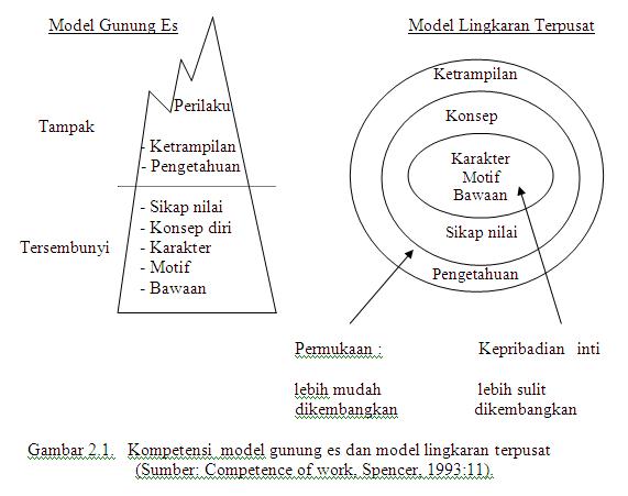 kompetensi model gunung es