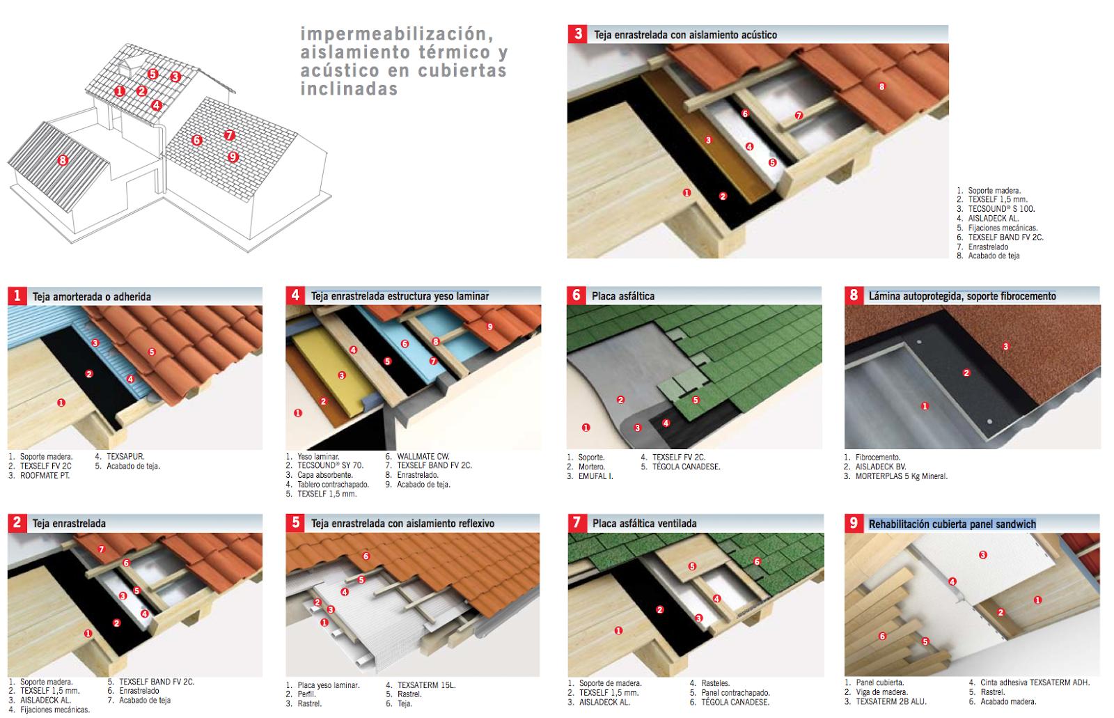 Impermeabilizaci n aislamiento te rmico y acu stico en for Tejados y cubiertas de madera