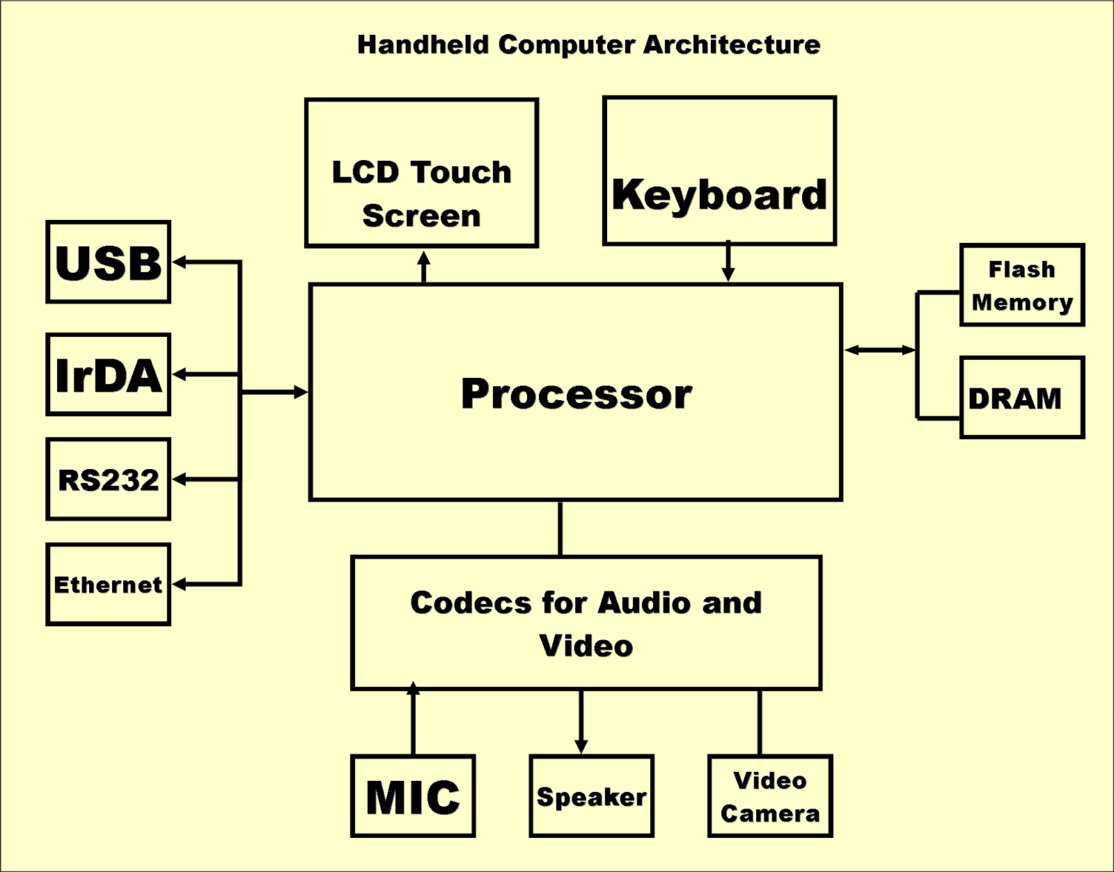 embedded system block diagram  nest wiring diagram, block diagram