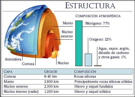 Bio eo 4 eso la estructura interna de la tierra - Libros vivos estructuras ...