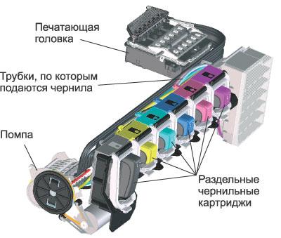 печатная головка струйного принтера