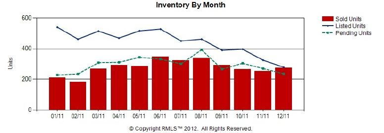 Vancouver WA Real Estate Market Statistics for 2011