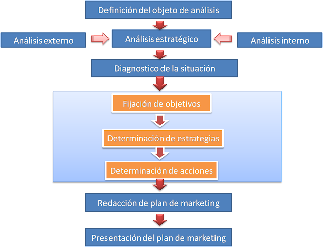 Etapas+del+proceso+de+elaboraci%C3%B3n+de+un+plan+de+marketing.png