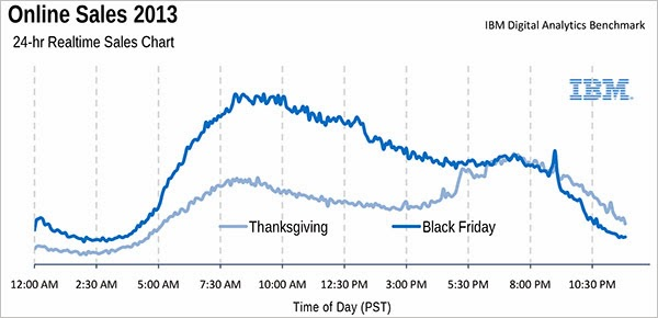 online shopping compared : thanksgiving vs Black Friday