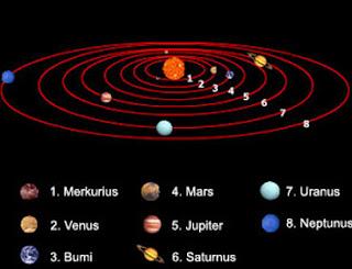 Kelas IX | Sistem Tata Surya