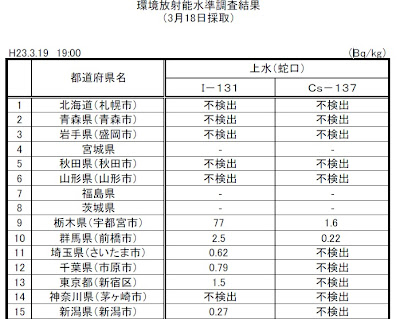 環境放射能水質調査結果 平成23年3月19日