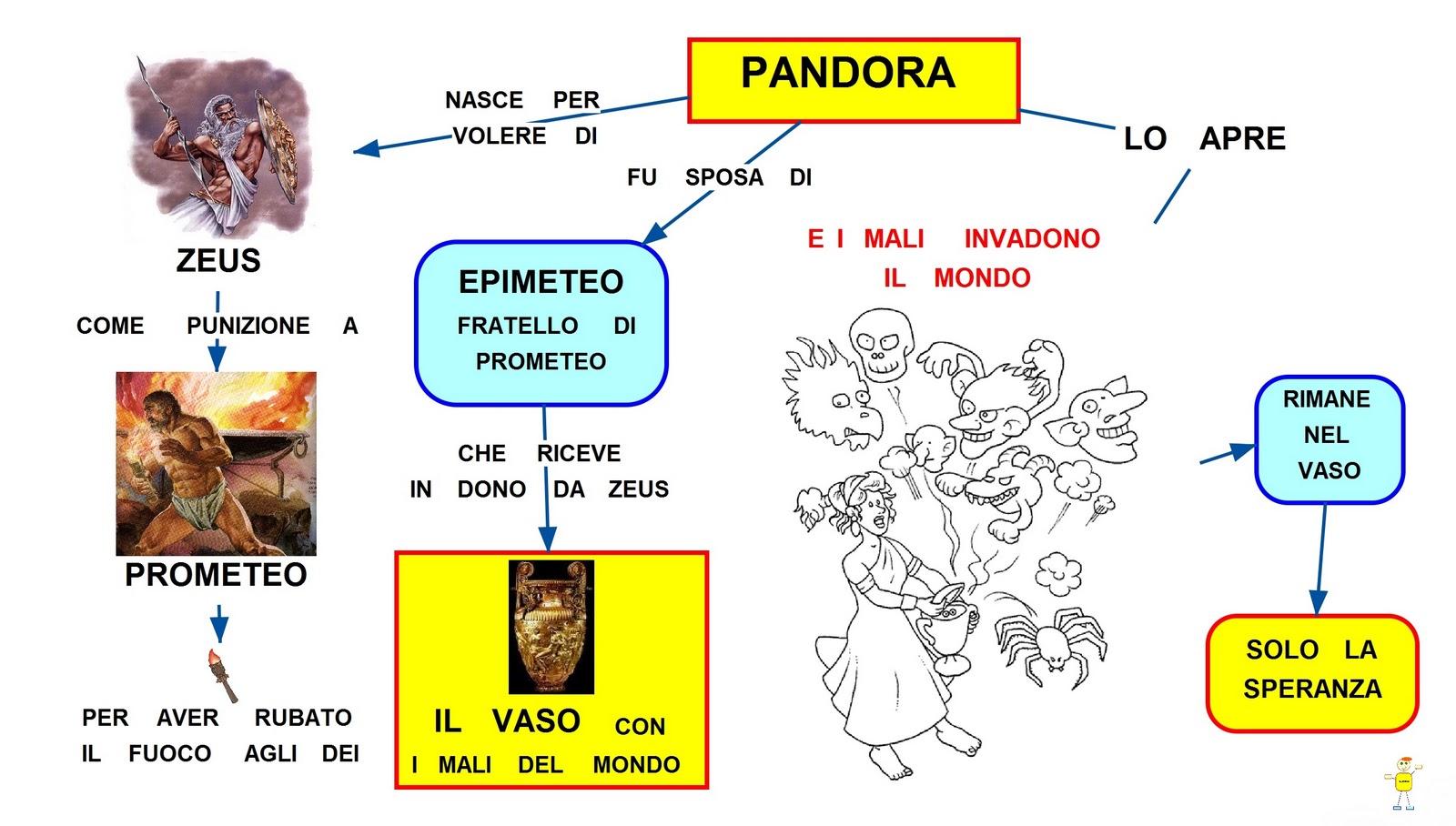 Riassunto il vaso di pandora 28 images pandora for Mito vaso di pandora