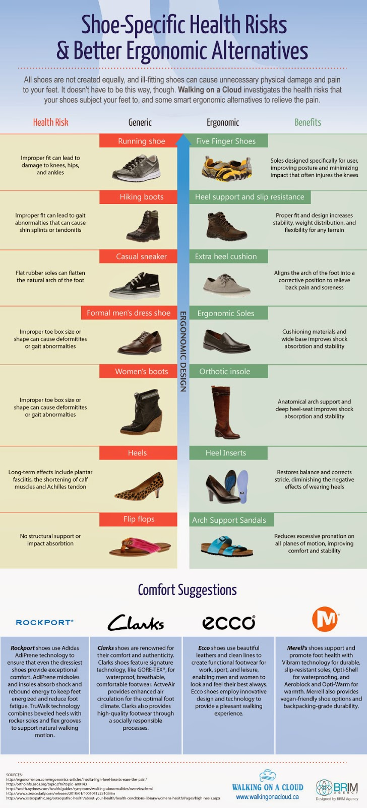http://the-walking-shoe-blog.blogspot.com/2013/11/shoe-specific-health-risks-and-better.html