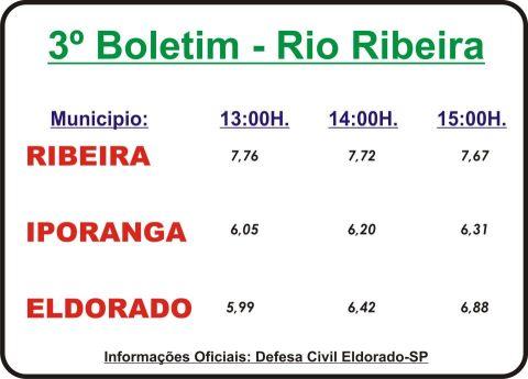 Dados oficiais 3º Boletim sobre o nível do  Rio Ribeira