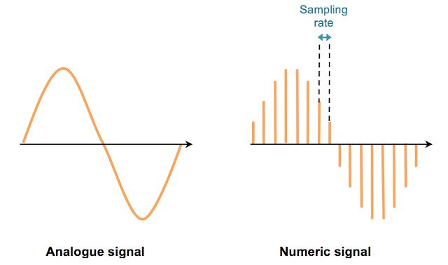 Analogic versus numeric audio signal