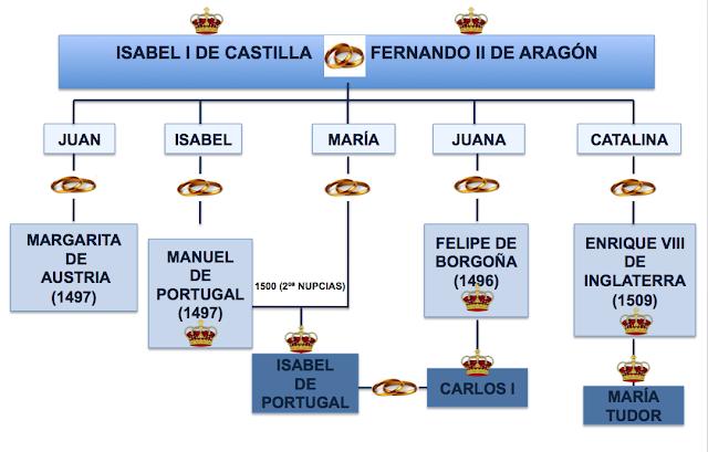 Asl diversificaci n la pol tica exterior de los reyes for La politica exterior de espana