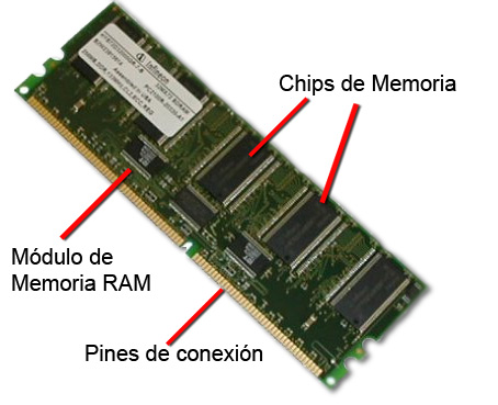 El rinc n de la tecnolog a memorias internas de un ordenador for Fisica con ordenador