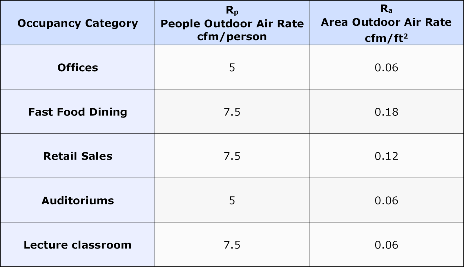 Cooling matters for Table 6 1 minimum ventilation rates in breathing zone