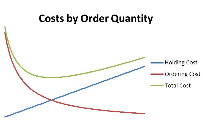 Gráfica Cálculo Lote Óptimo de Compra