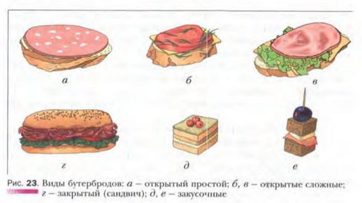 рецепт бутерброда для урока технологии 5 класс