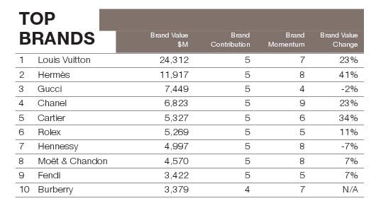 market study of watch brands