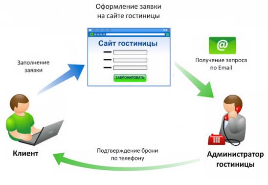 Image Result For Tips Memulai Bisnis Online