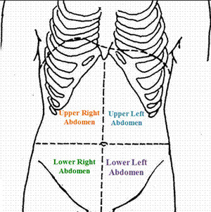 right side abdominal pain