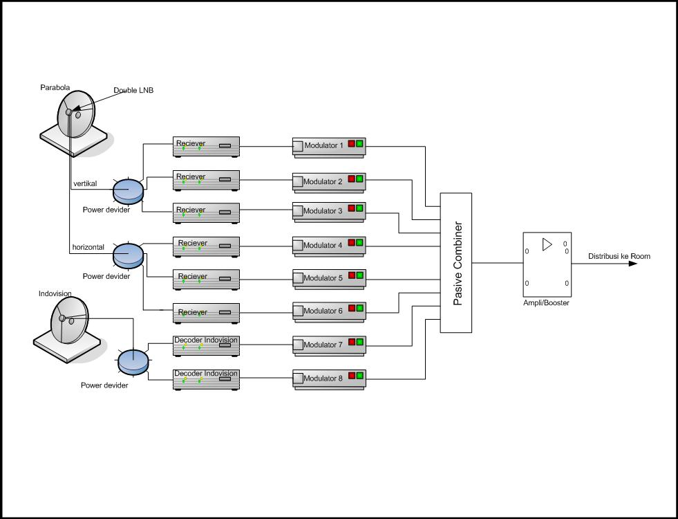 elektronika u0026hoby  matv head end configuration
