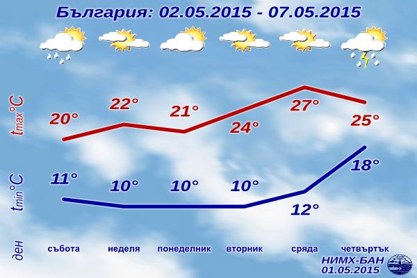 Седмична Прогноза за времето за 2-7 май 2015