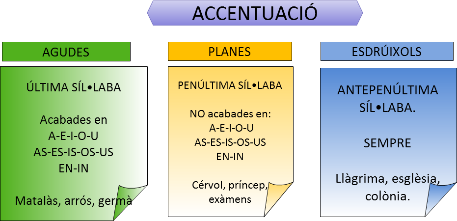 Resultado de imagen de NORMES D'ACCENTUACIÓ