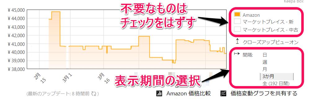 Price Trackerグラフ、カスタマイズ