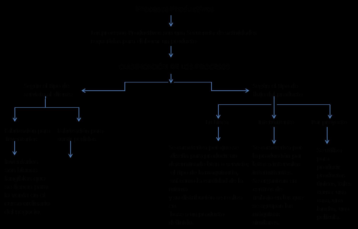 Proceso de produccion artesanal y industrial Proceso de produccion en un restaurante
