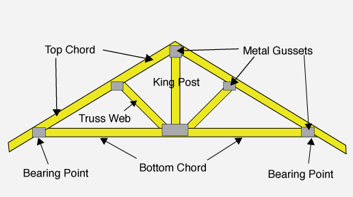 The Different Types Of Roof Trusses And Their Application