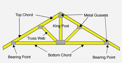 O 39 Sheas Timber Trusses Blog The Different Types Of Roof