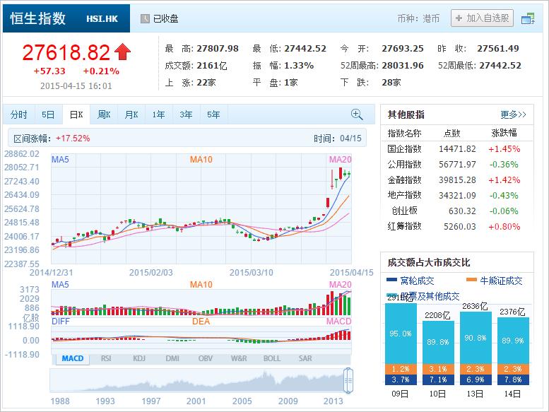中国株コバンザメ投資 香港ハンセン指数20150415