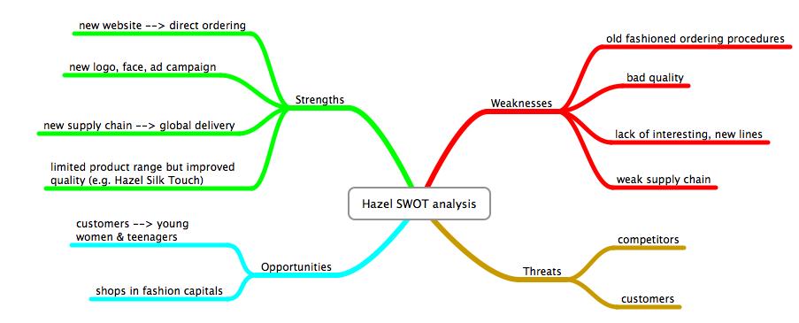 strategic management swot analysis case study