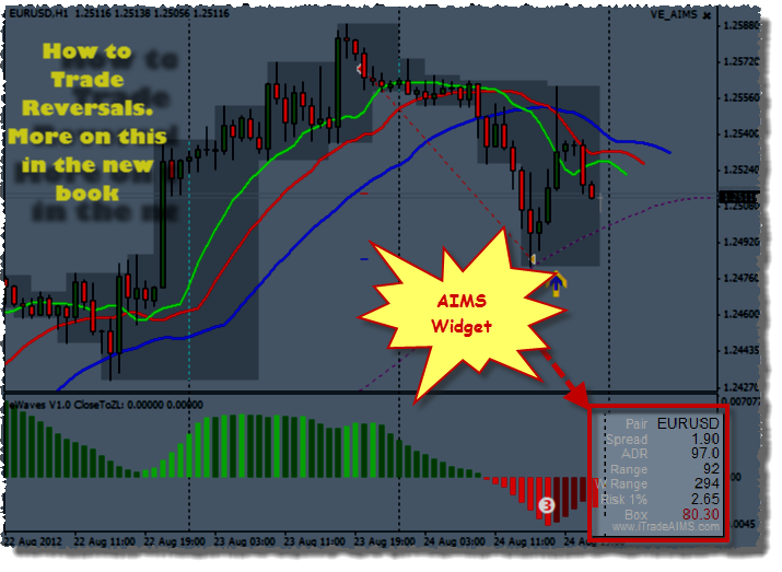Aims stress free trading indicators free download