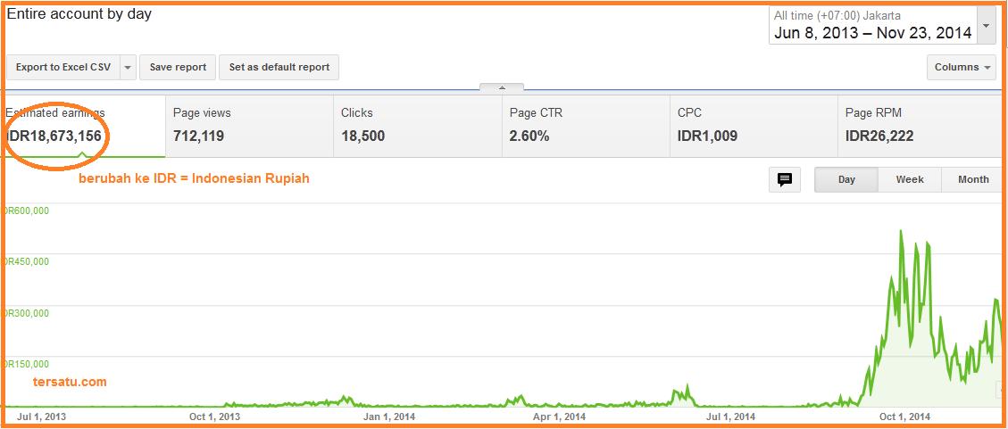 Merubah Mata Uang Dollar Menjadi Rupiah Di Dasboard Google Adsense Tersatu Com