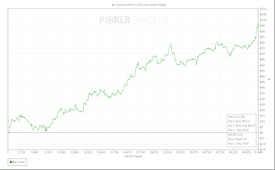 pokertracker4 win rate month