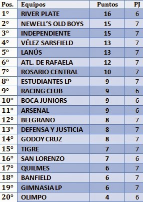 Primera División 2014